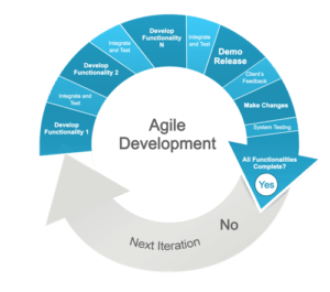 Agile-Development-Methodology